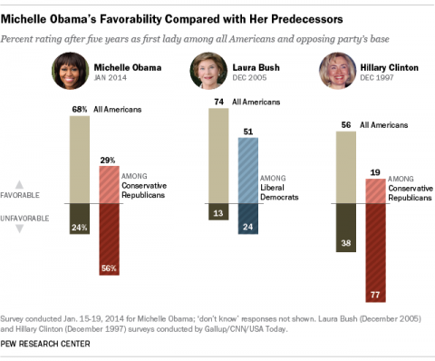 First lady ratings