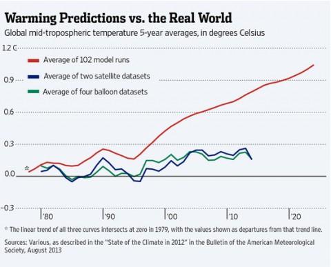 Global warming predictions