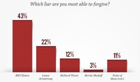 Liar graph