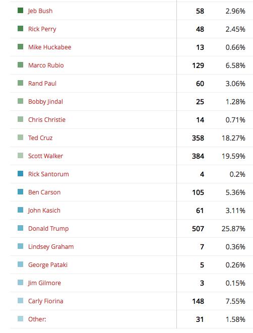 GOP poll
