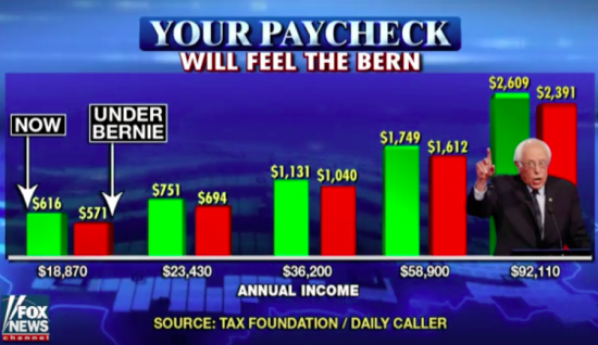Taxes under Bernie